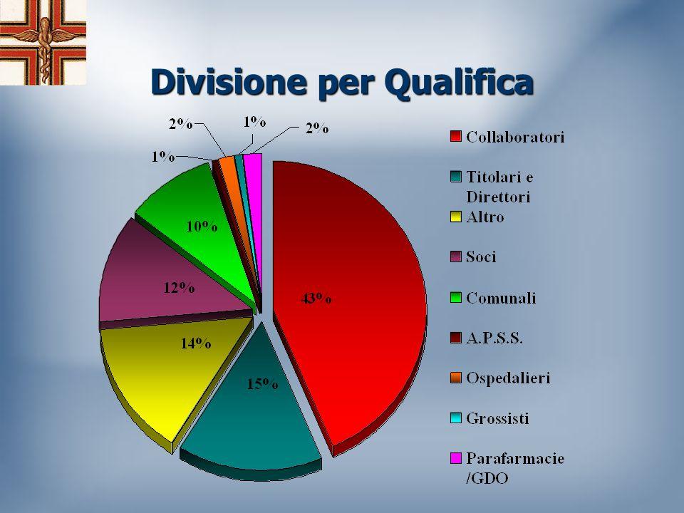 Divisione per Qualifica