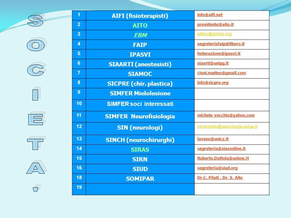 1 AIFI (fisioterapisti) info@aifi.net 2 AITO presidente@aito.it 3 EBM editor@gimbe.org 4 FAIP segreteriafaip@libero.it 5 IPASVI federazione@ipasvi.it