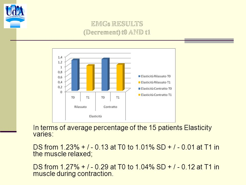 In terms of average percentage of the 15 patients Elasticity varies: DS from 1.23% + / - 0.13 at T0 to 1.01% SD + / - 0.01 at T1 in the muscle relaxed; DS from 1.27% + / - 0.29 at T0 to 1.04% SD + / - 0.12 at T1 in muscle during contraction.