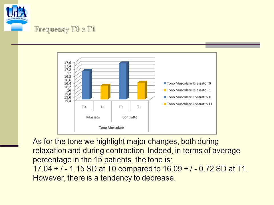 As for the tone we highlight major changes, both during relaxation and during contraction. Indeed, in terms of average percentage in the 15 patients,
