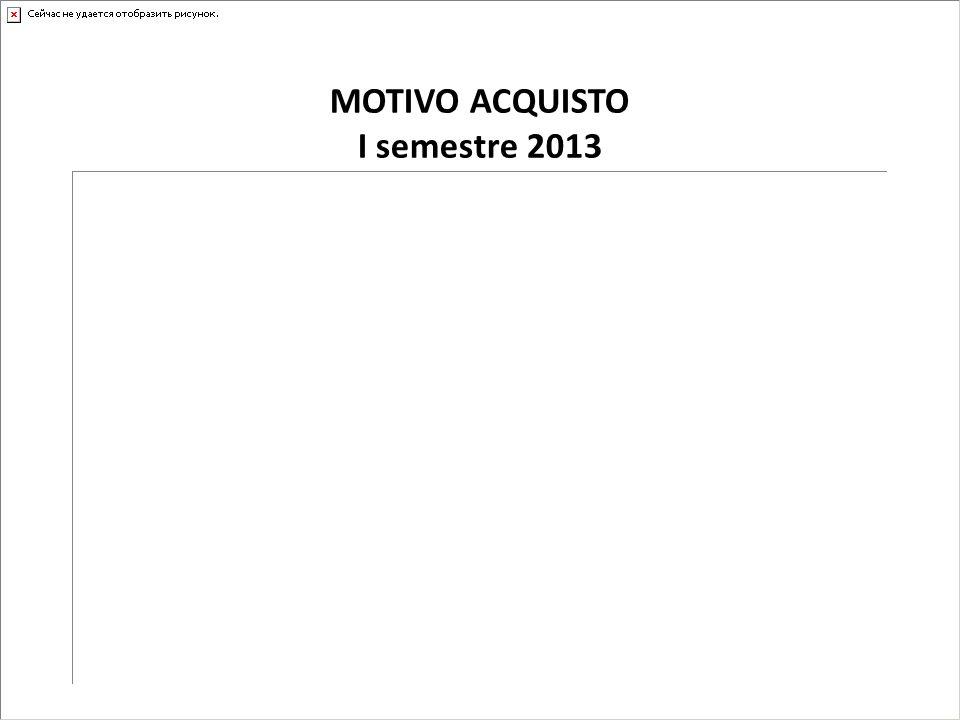 MOTIVO ACQUISTO I semestre 2013