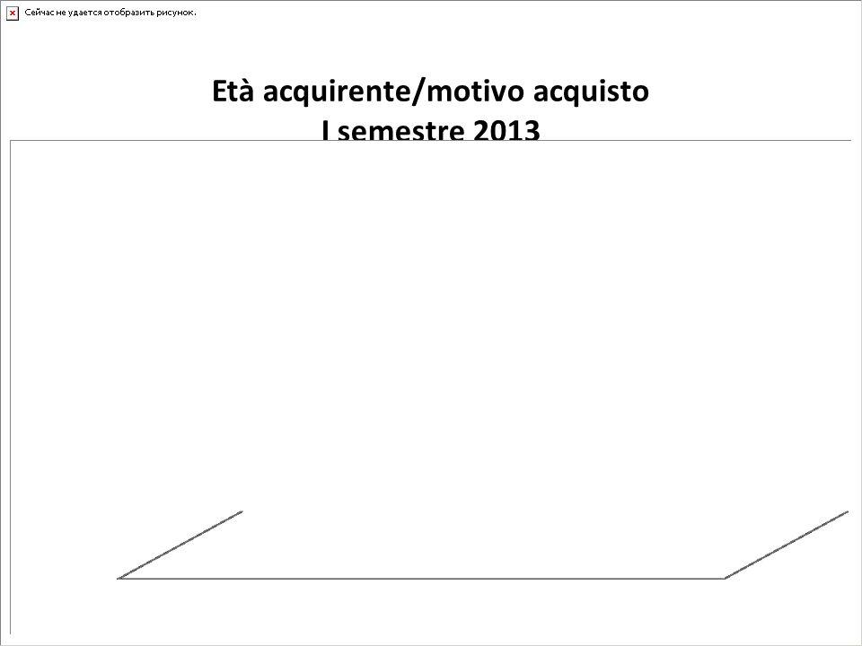 Età acquirente/motivo acquisto I semestre 2013
