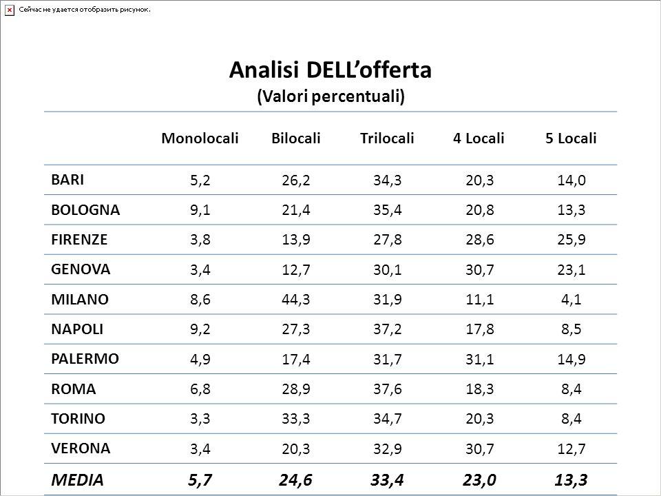 Analisi DELLofferta (Valori percentuali) MonolocaliBilocaliTrilocali4 Locali5 Locali BARI 5,226,234,320,314,0 BOLOGNA 9,121,435,420,813,3 FIRENZE 3,81