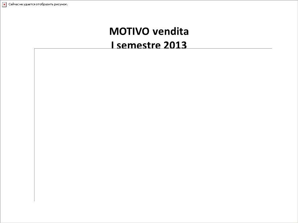 MOTIVO vendita I semestre 2013