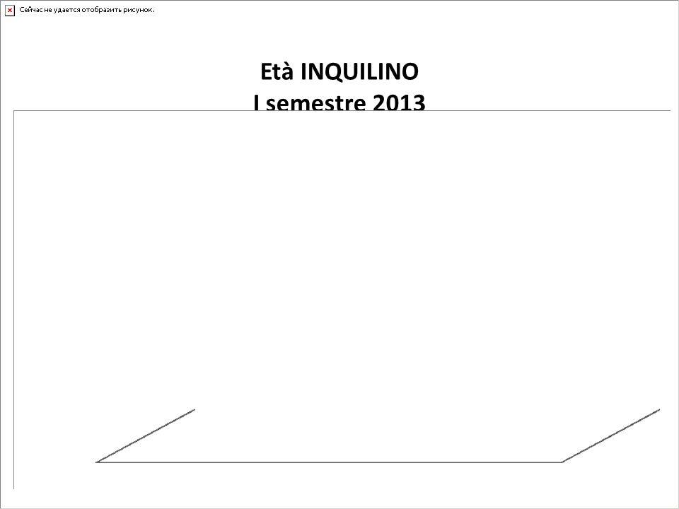 Età INQUILINO I semestre 2013