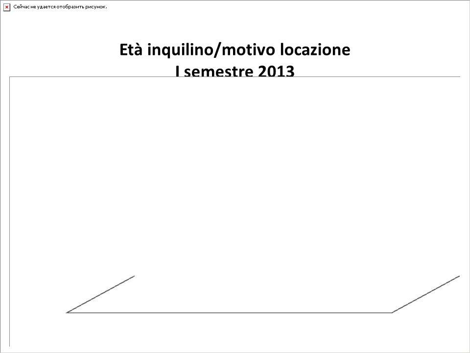 Età inquilino/motivo locazione I semestre 2013