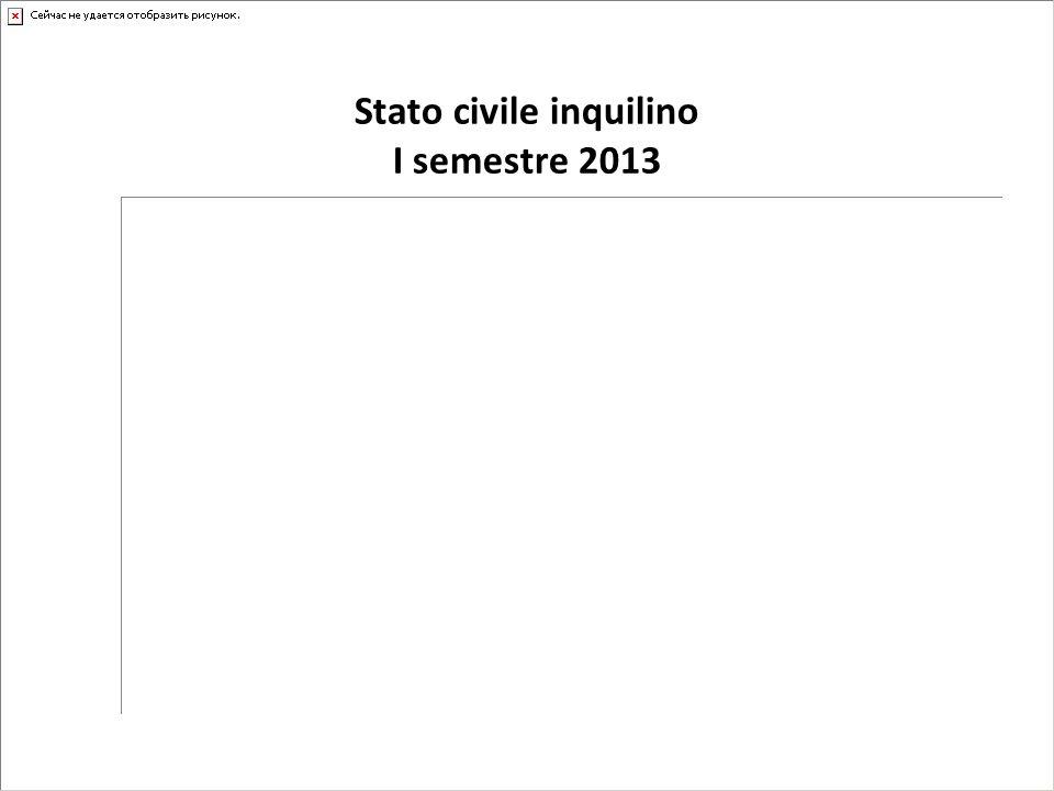 Stato civile inquilino I semestre 2013