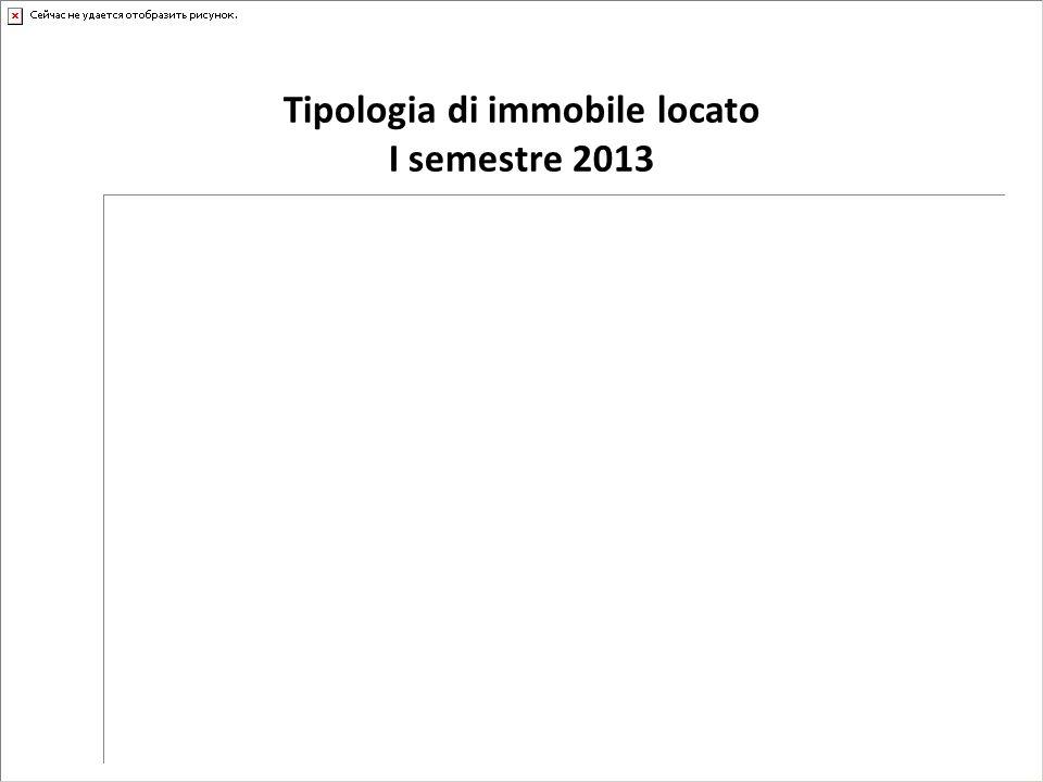 Tipologia di immobile locato I semestre 2013