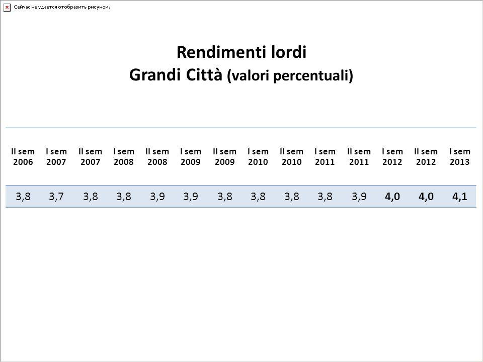 Rendimenti lordi Grandi Città (valori percentuali) II sem 2006 I sem 2007 II sem 2007 I sem 2008 II sem 2008 I sem 2009 II sem 2009 I sem 2010 II sem 2010 I sem 2011 II sem 2011 I sem 2012 II sem 2012 I sem 2013 3,83,73,8 3,9 3,8 3,94,0 4,1
