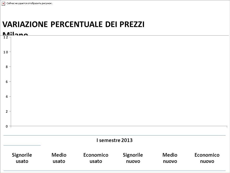 VARIAZIONE PERCENTUALE DEI PREZZI Milano I semestre 2013 Signorile usato Medio usato Economico usato Signorile nuovo Medio nuovo Economico nuovo -2,3-3,6-4,1-1,3-3,0-2,6