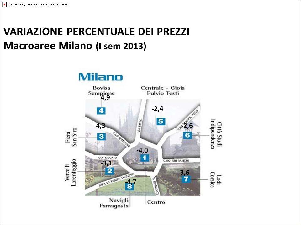 - 2,4 - 2,6 - 3,6 - 4,0 - 4,7 - 3,1 -4,3 -4,9 VARIAZIONE PERCENTUALE DEI PREZZI Macroaree Milano (I sem 2013)