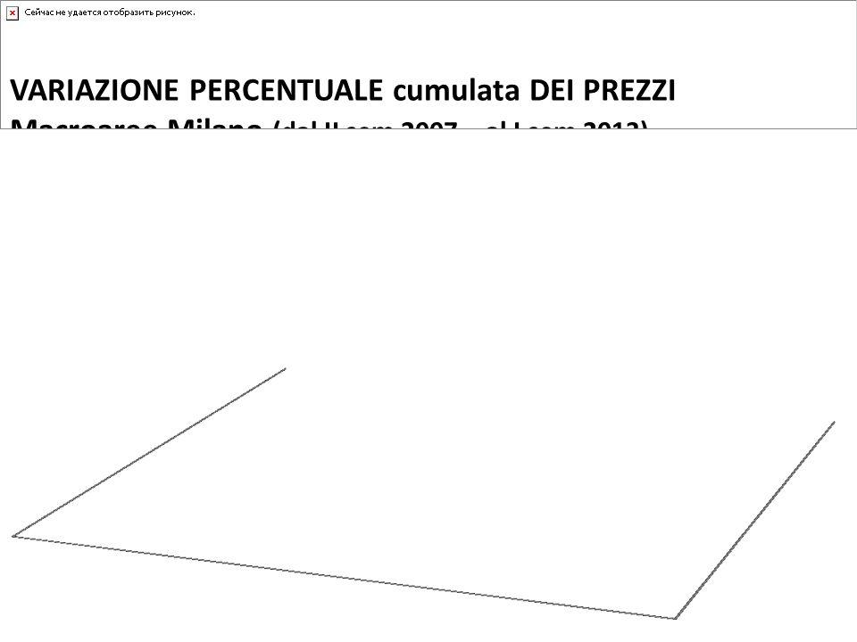 VARIAZIONE PERCENTUALE cumulata DEI PREZZI Macroaree Milano (dal II sem 2007 – al I sem 2013)