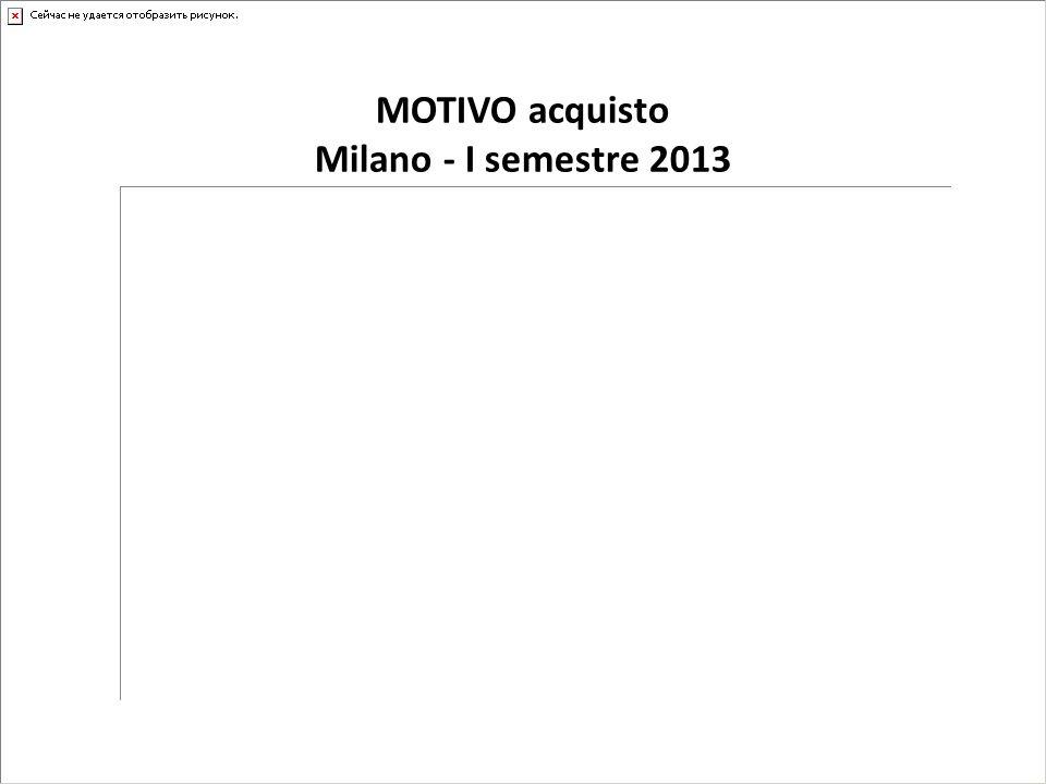 MOTIVO acquisto Milano - I semestre 2013
