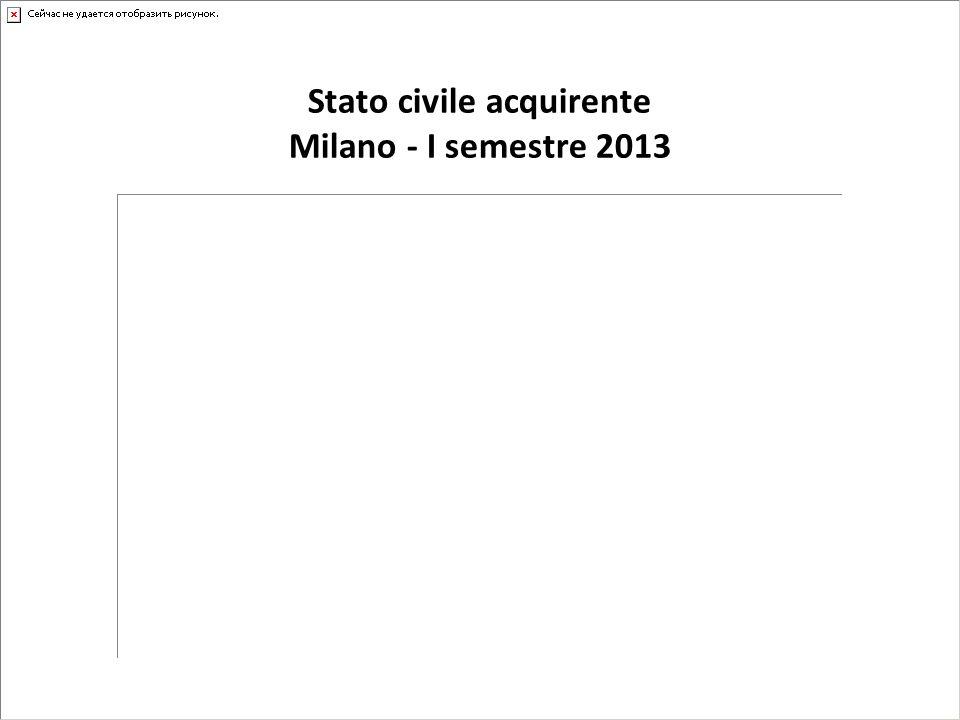 Stato civile acquirente Milano - I semestre 2013