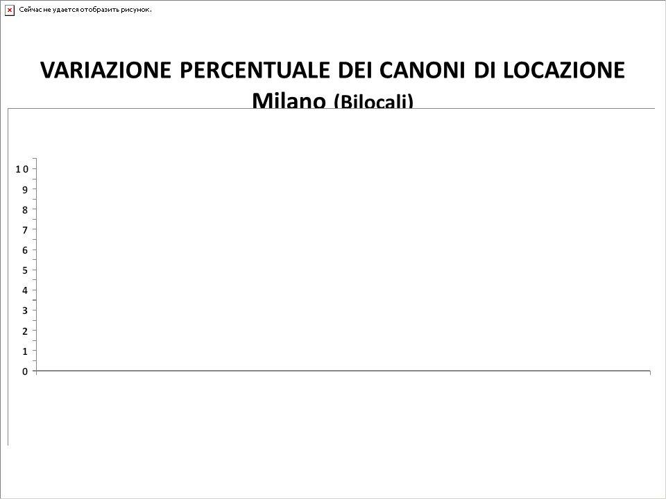 VARIAZIONE PERCENTUALE DEI CANONI DI LOCAZIONE Milano (Bilocali)