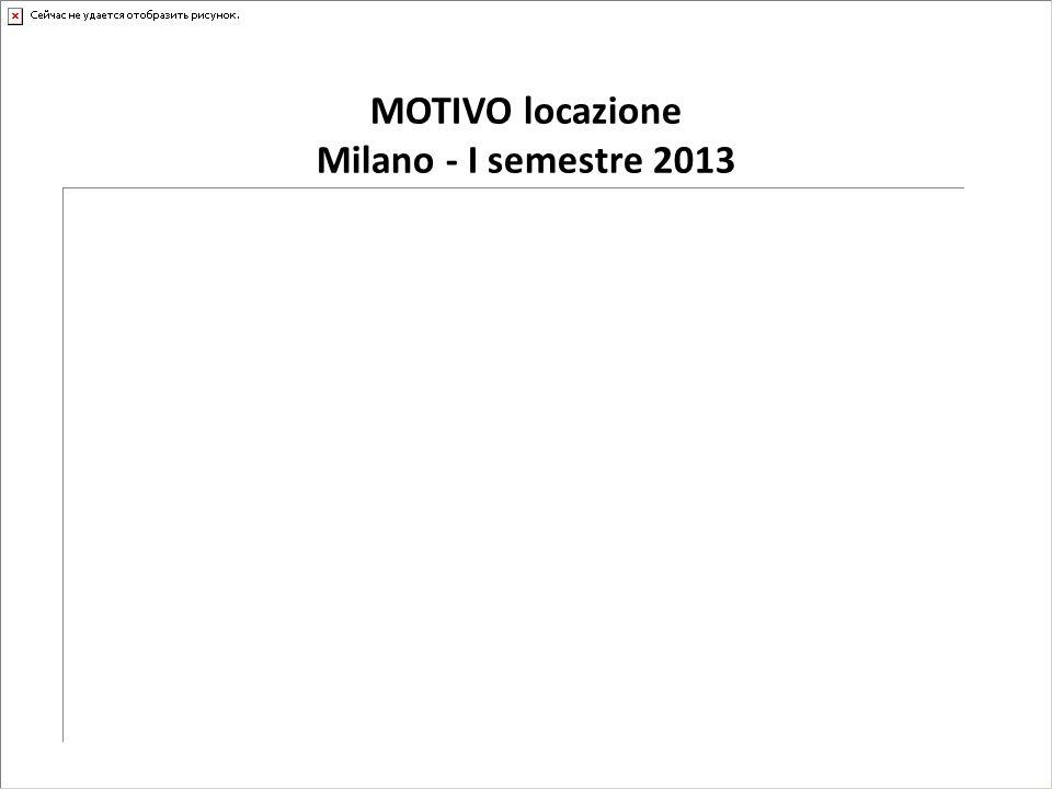 MOTIVO locazione Milano - I semestre 2013