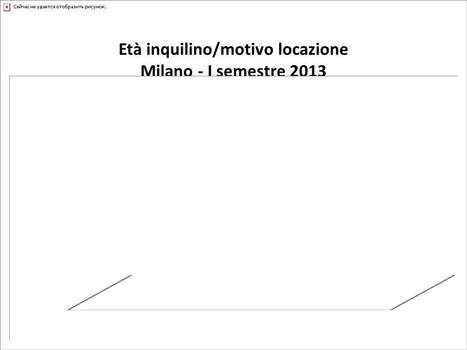 Età inquilino/motivo locazione Milano - I semestre 2013