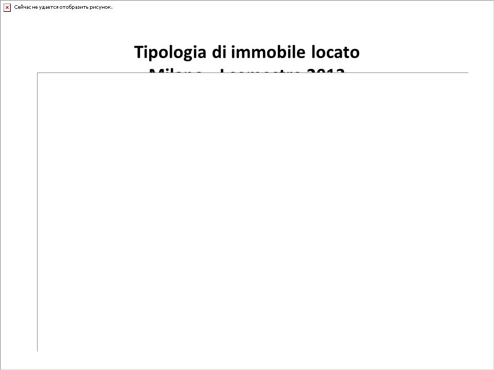 Tipologia di immobile locato Milano - I semestre 2013