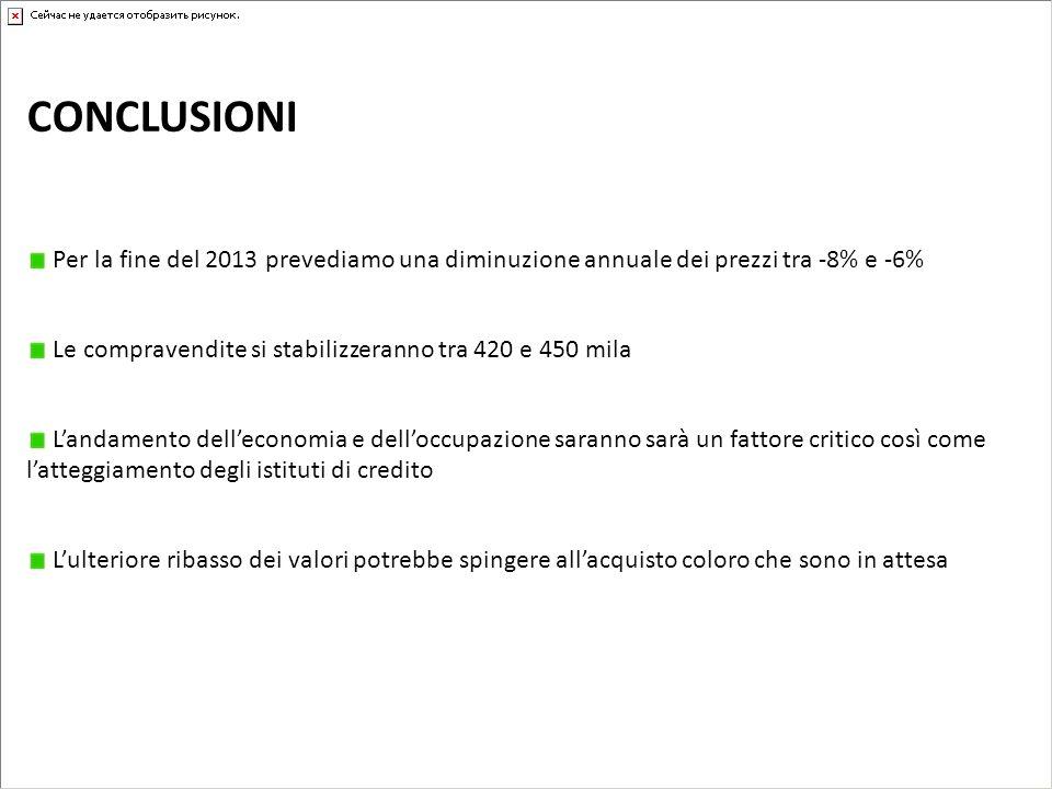 CONCLUSIONI Per la fine del 2013 prevediamo una diminuzione annuale dei prezzi tra -8% e -6% Le compravendite si stabilizzeranno tra 420 e 450 mila La