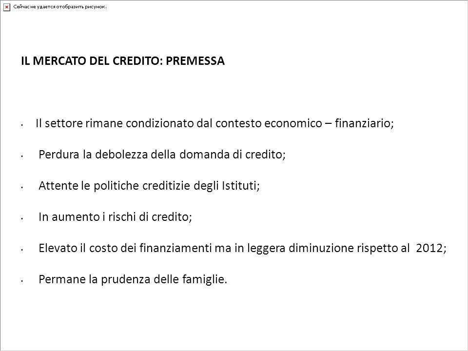 IL MERCATO DEL CREDITO: PREMESSA Il settore rimane condizionato dal contesto economico – finanziario; Perdura la debolezza della domanda di credito; A