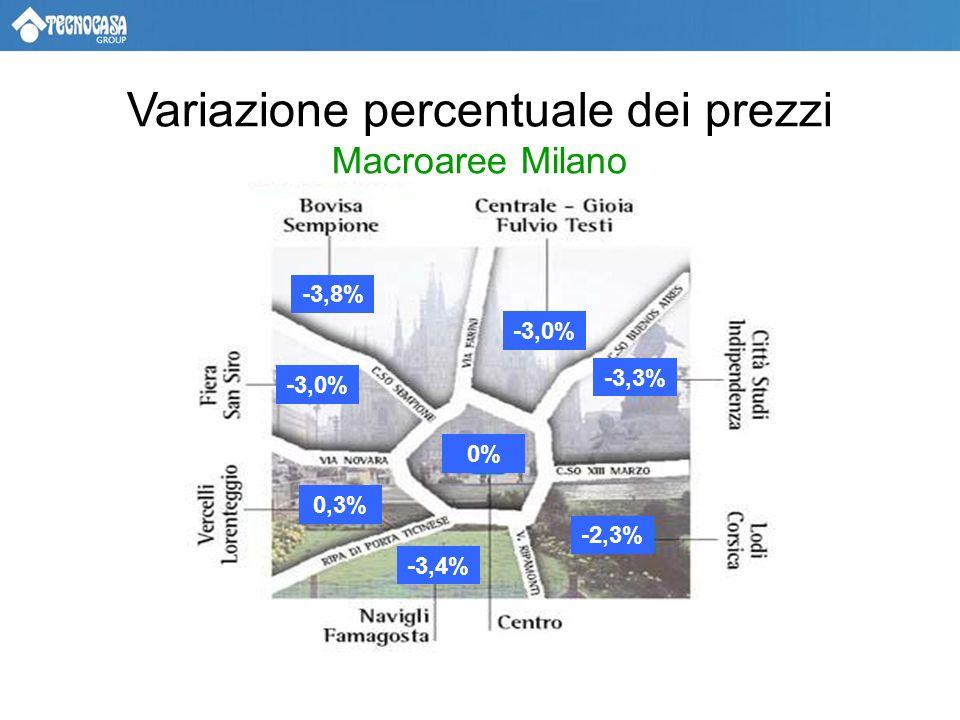 -3,0% Variazione percentuale dei prezzi Macroaree Milano -3,3% -2,3% 0% -3,4% 0,3% -3,0% -3,8%