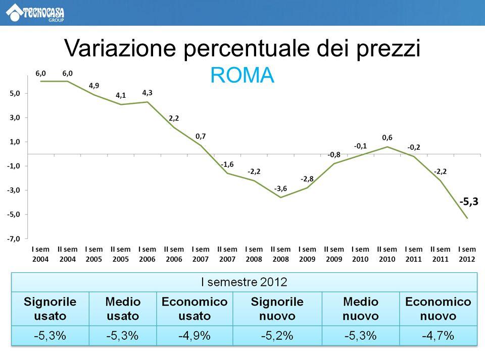 Variazione percentuale dei prezzi ROMA