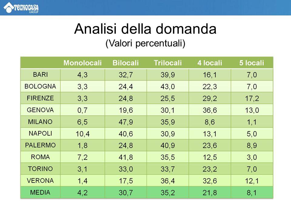 Analisi della domanda (Valori percentuali)