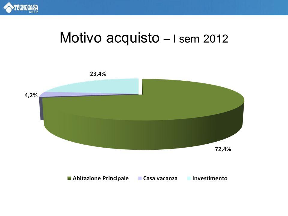 Motivo acquisto – I sem 2012