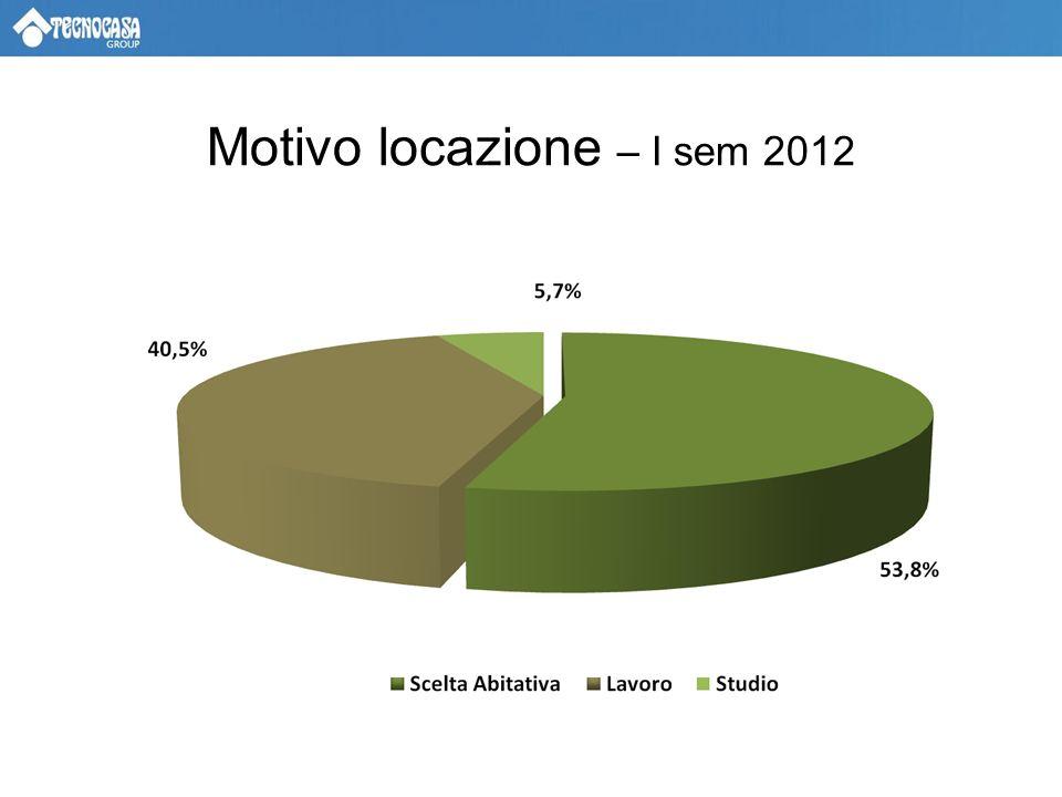 Motivo locazione – I sem 2012