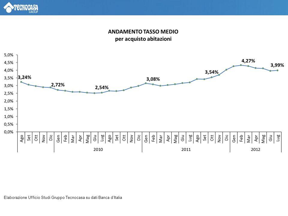 Elaborazione Ufficio Studi Gruppo Tecnocasa su dati Banca dItalia