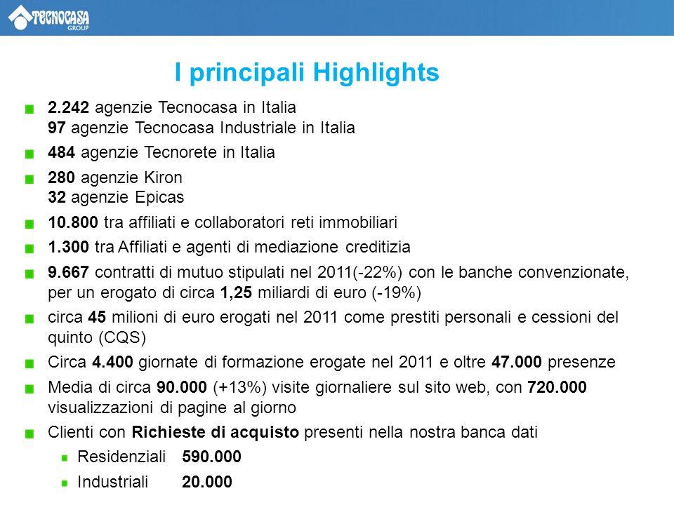 I principali Highlights 2.242 agenzie Tecnocasa in Italia 97 agenzie Tecnocasa Industriale in Italia 484 agenzie Tecnorete in Italia 280 agenzie Kiron 32 agenzie Epicas 10.800 tra affiliati e collaboratori reti immobiliari 1.300 tra Affiliati e agenti di mediazione creditizia 9.667 contratti di mutuo stipulati nel 2011(-22%) con le banche convenzionate, per un erogato di circa 1,25 miliardi di euro (-19%) circa 45 milioni di euro erogati nel 2011 come prestiti personali e cessioni del quinto (CQS) Circa 4.400 giornate di formazione erogate nel 2011 e oltre 47.000 presenze Media di circa 90.000 (+13%) visite giornaliere sul sito web, con 720.000 visualizzazioni di pagine al giorno Clienti con Richieste di acquisto presenti nella nostra banca dati Residenziali 590.000 Industriali 20.000