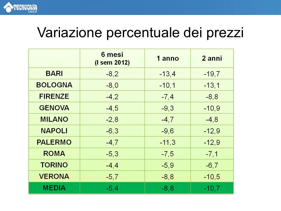 Variazione percentuale dei prezzi