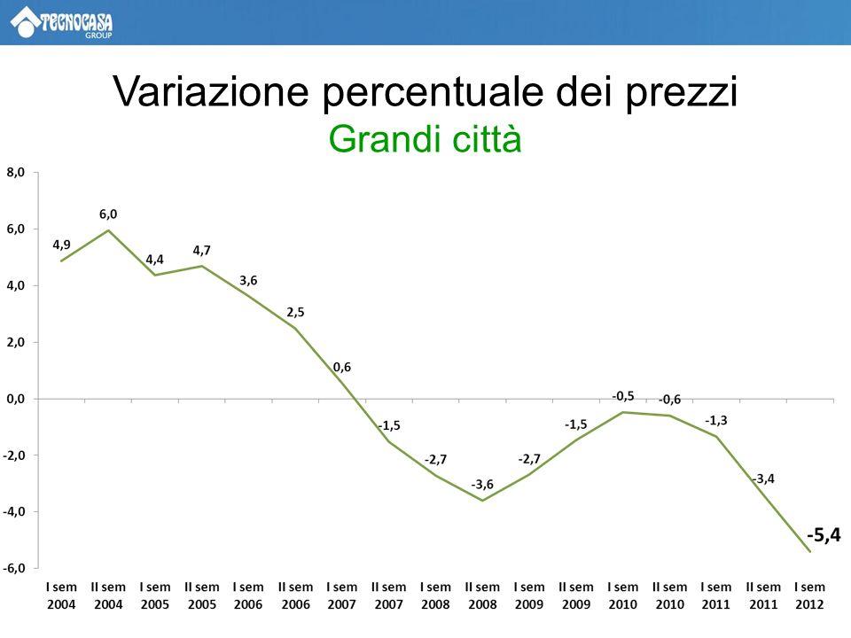IL CONTESTO MACROECONOMICO Frena la crescita mondiale Inflazione contenuta e prevista in progressivo calo Ai minimi il tasso di riferimento BCE Tasso di indebitamento delle famiglie italiane inferiore alla media dellarea Euro Aumenta la disoccupazione soprattutto tra i giovani Ai minimi la fiducia dei consumatori