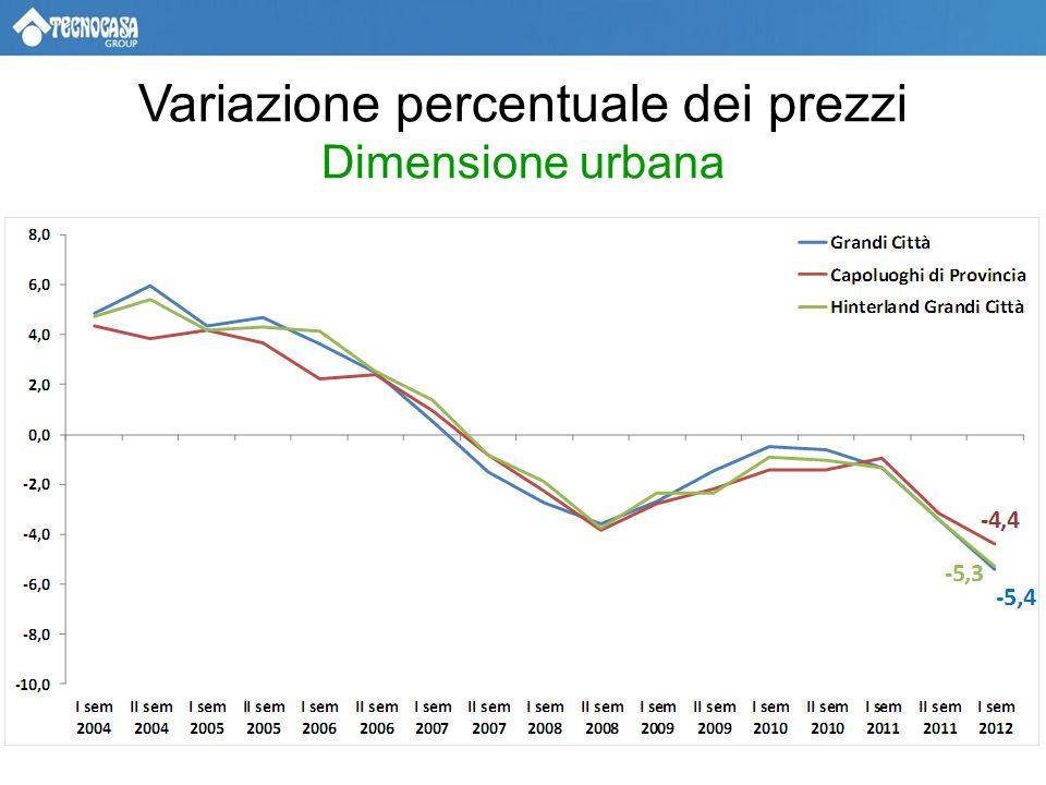 Variazione percentuale dei prezzi Dimensione urbana