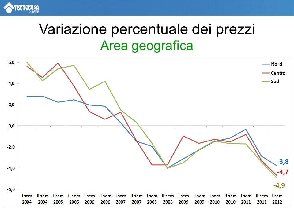 Variazione percentuale dei canoni di locazione (Bilocali) – Grandi Città