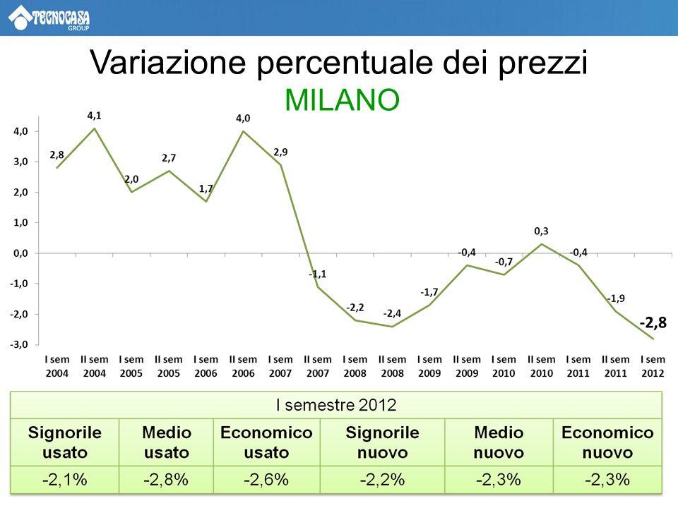 Variazione percentuale dei prezzi MILANO