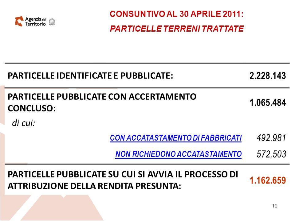 19 572.503 NON RICHIEDONO ACCATASTAMENTO 492.981 CON ACCATASTAMENTO DI FABBRICATI di cui: 2.228.143 PARTICELLE IDENTIFICATE E PUBBLICATE: 1.162.659 PARTICELLE PUBBLICATE SU CUI SI AVVIA IL PROCESSO DI ATTRIBUZIONE DELLA RENDITA PRESUNTA: 1.065.484 PARTICELLE PUBBLICATE CON ACCERTAMENTO CONCLUSO: CONSUNTIVO AL 30 APRILE 2011: PARTICELLE TERRENI TRATTATE