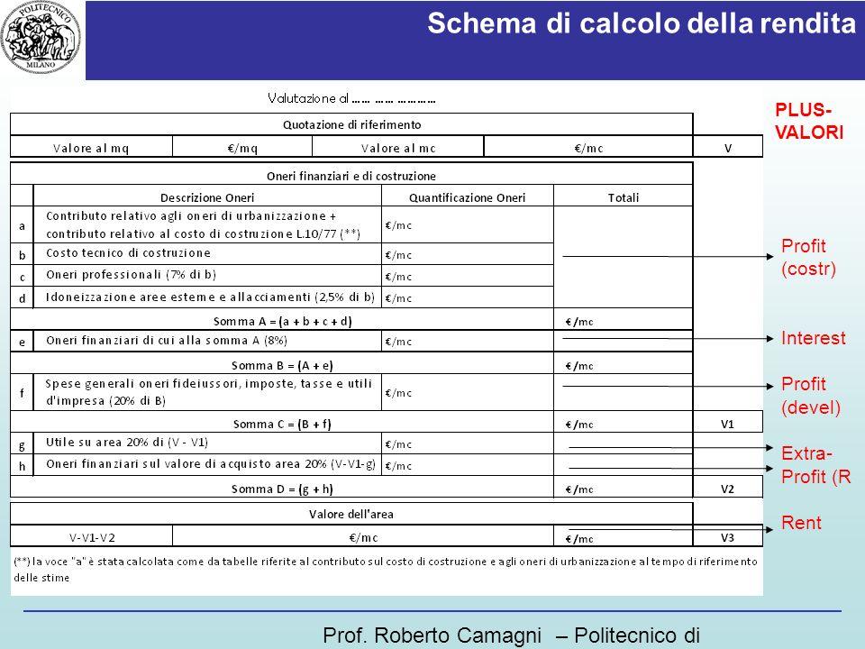 Schema di calcolo della rendita Prof. Roberto Camagni – Politecnico di Milano Profit (costr) Interest Profit (devel) Extra- Profit (R Rent PLUS- VALOR