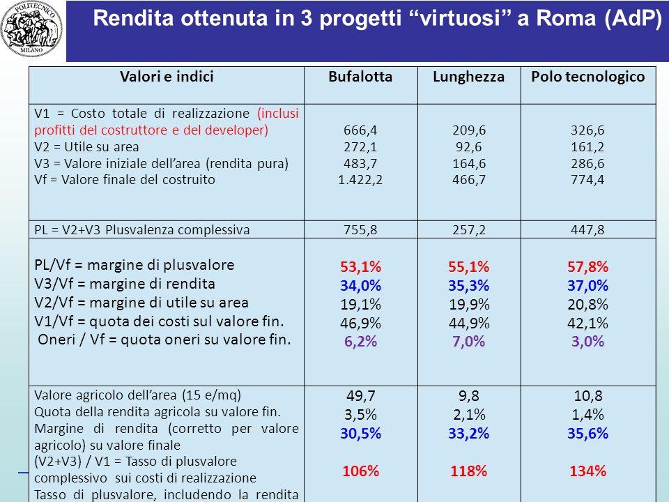 Rendita ottenuta in 3 progetti virtuosi a Roma (AdP) Prof. Roberto Camagni – Politecnico di Milano Valori e indiciBufalottaLunghezzaPolo tecnologico V