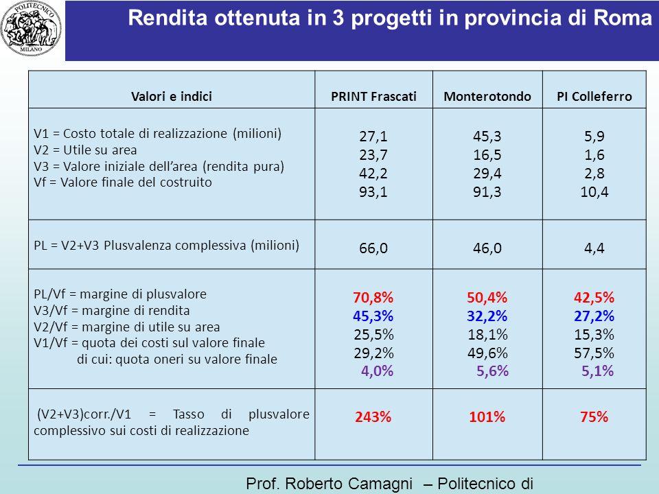 Rendita ottenuta in 3 progetti in provincia di Roma Prof. Roberto Camagni – Politecnico di Milano Valori e indiciPRINT FrascatiMonterotondoPI Collefer