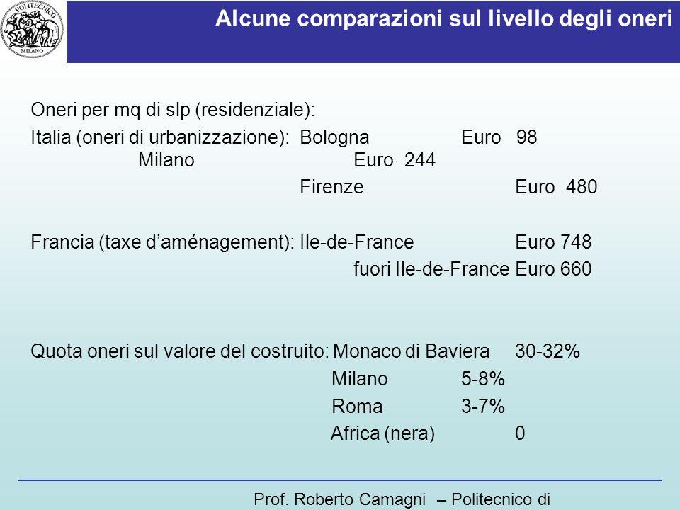 Alcune comparazioni sul livello degli oneri Oneri per mq di slp (residenziale): Italia (oneri di urbanizzazione): BolognaEuro 98 MilanoEuro 244 Firenz