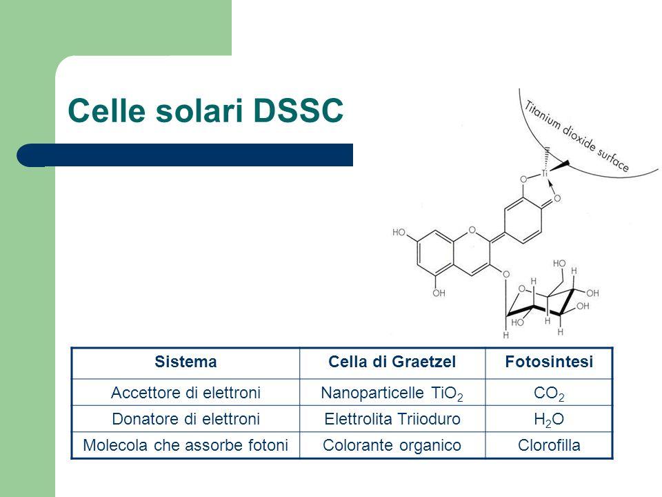 Celle solari DSSC SistemaCella di GraetzelFotosintesi Accettore di elettroniNanoparticelle TiO 2 CO 2 Donatore di elettroniElettrolita TriioduroH2OH2O Molecola che assorbe fotoniColorante organicoClorofilla