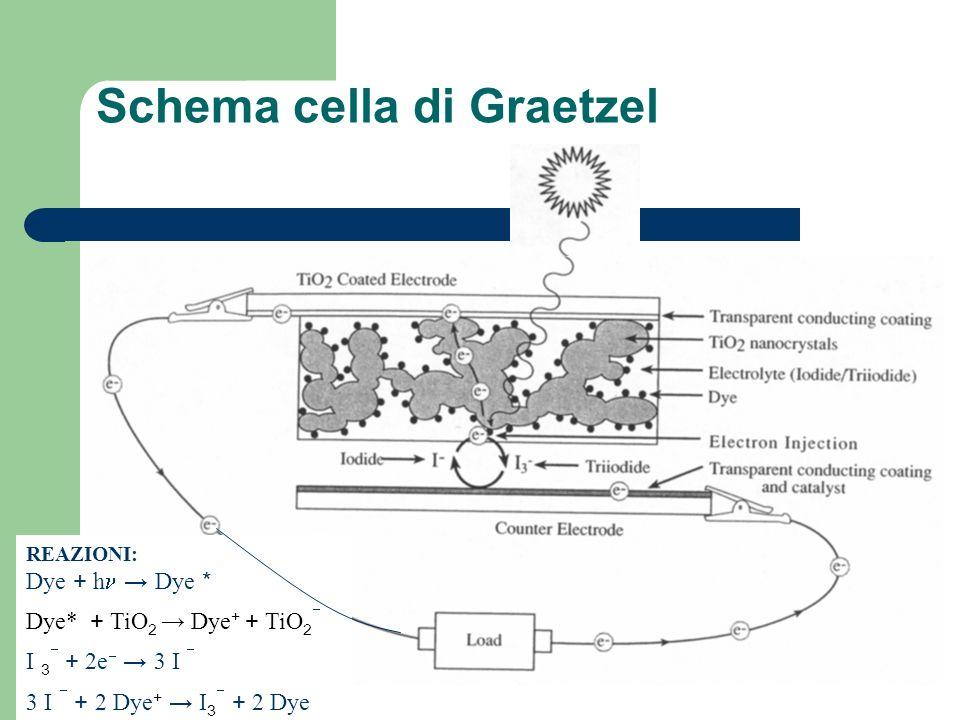 Schema cella di Graetzel REAZIONI: Dye + h Dye * Dye* + TiO 2 Dye + + TiO 2 I 3 + 2e 3 I 3 I + 2 Dye + I 3 + 2 Dye