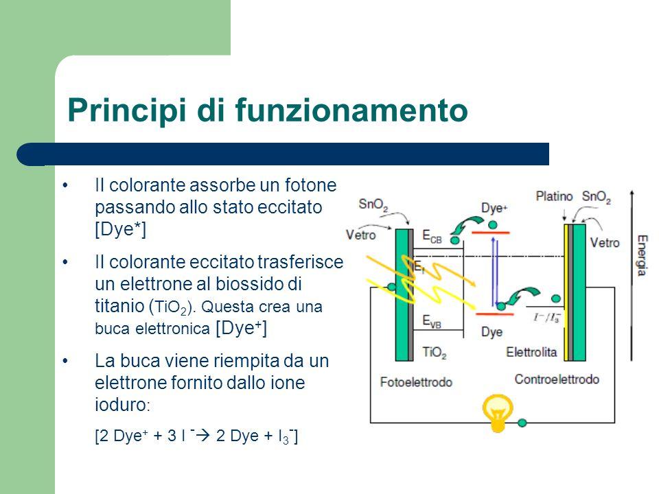 Il colorante assorbe un fotone passando allo stato eccitato [Dye*] Il colorante eccitato trasferisce un elettrone al biossido di titanio ( TiO 2 ). Qu