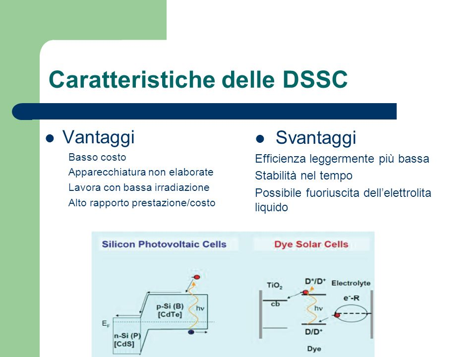Caratteristiche delle DSSC Vantaggi Basso costo Apparecchiatura non elaborate Lavora con bassa irradiazione Alto rapporto prestazione/costo Svantaggi Efficienza leggermente più bassa Stabilità nel tempo Possibile fuoriuscita dellelettrolita liquido