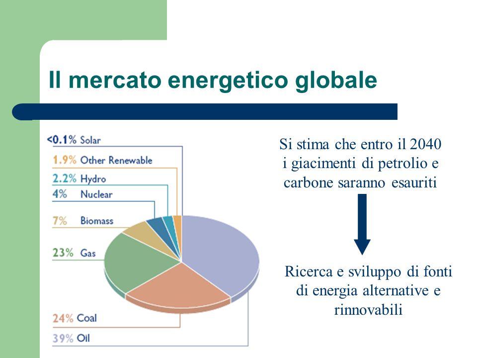 Il mercato energetico globale Si stima che entro il 2040 i giacimenti di petrolio e carbone saranno esauriti Ricerca e sviluppo di fonti di energia alternative e rinnovabili