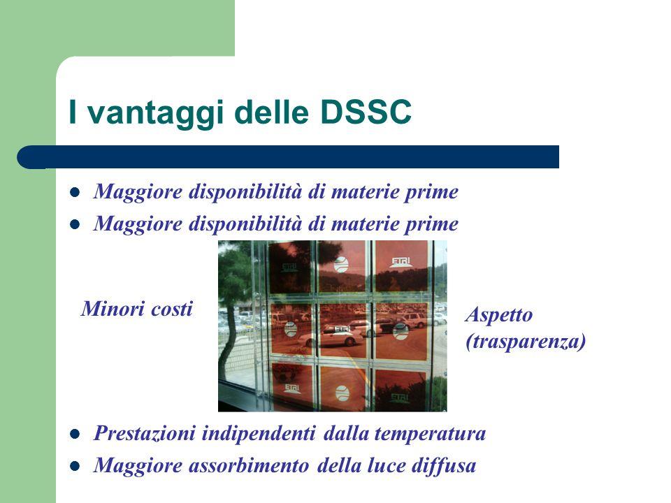 I vantaggi delle DSSC Maggiore disponibilità di materie prime Prestazioni indipendenti dalla temperatura Maggiore assorbimento della luce diffusa Minori costi Aspetto (trasparenza)
