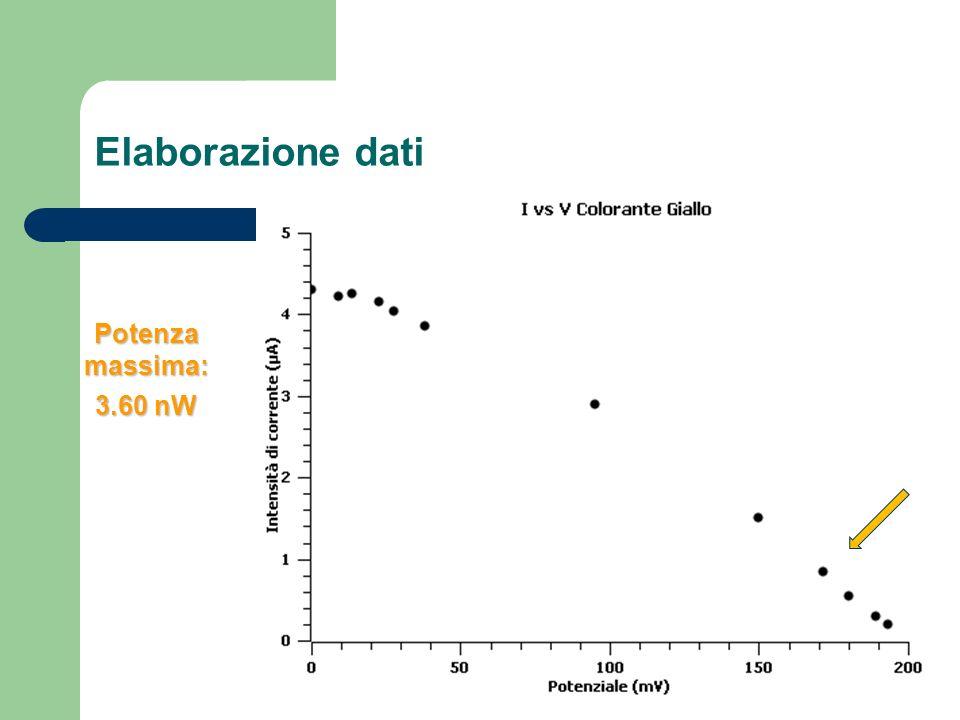 Elaborazione dati Potenzamassima: 3.60 nW