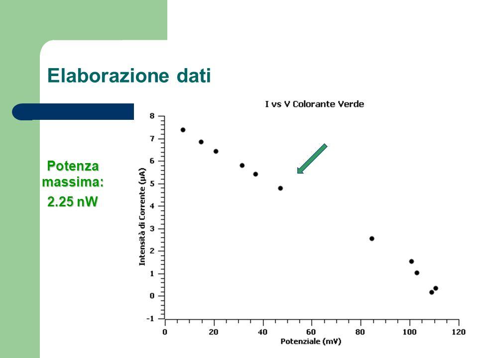 Elaborazione dati Potenzamassima: 2.25 nW