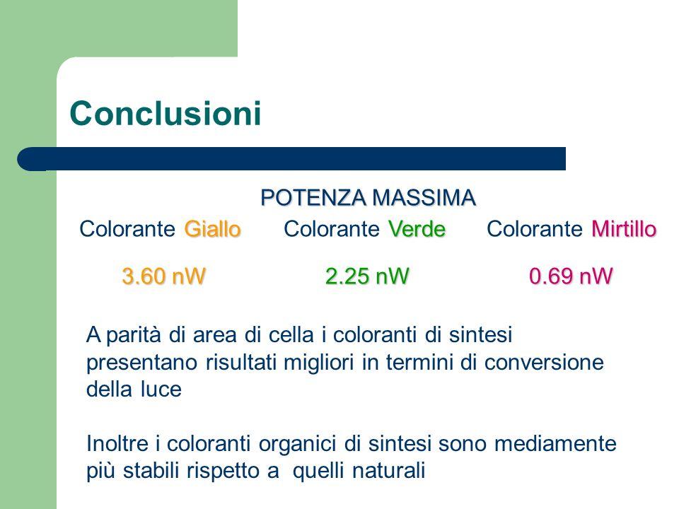 Conclusioni POTENZA MASSIMA GialloVerdeMirtillo Colorante Giallo Colorante VerdeColorante Mirtillo 3.60 nW2.25 nW0.69 nW A parità di area di cella i c